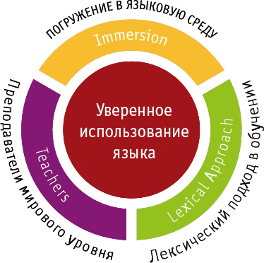 Методика обучения
